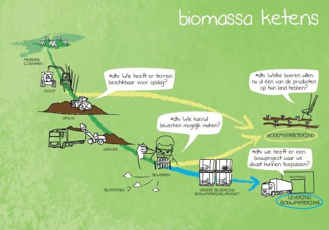 Biomassa Ketens